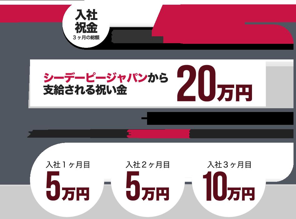 入社祝い金 3ヶ月の総額 40万円