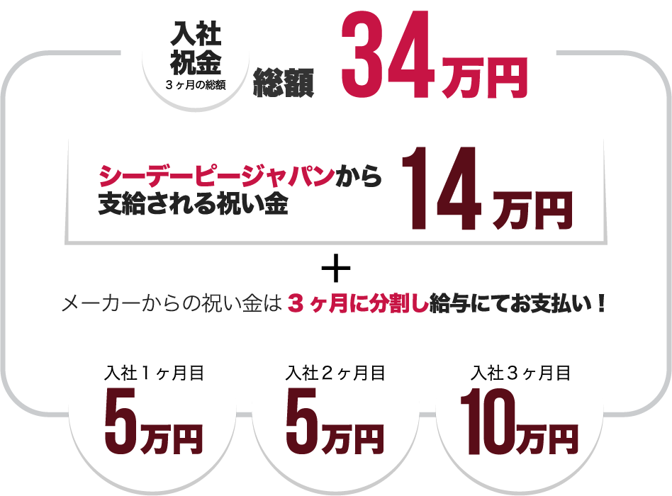 入社祝い金 3ヶ月の総額 34万円