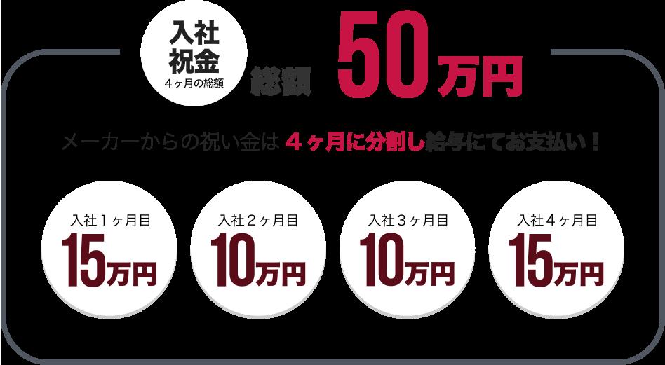 入社祝い金 4ヶ月の総額 50万円