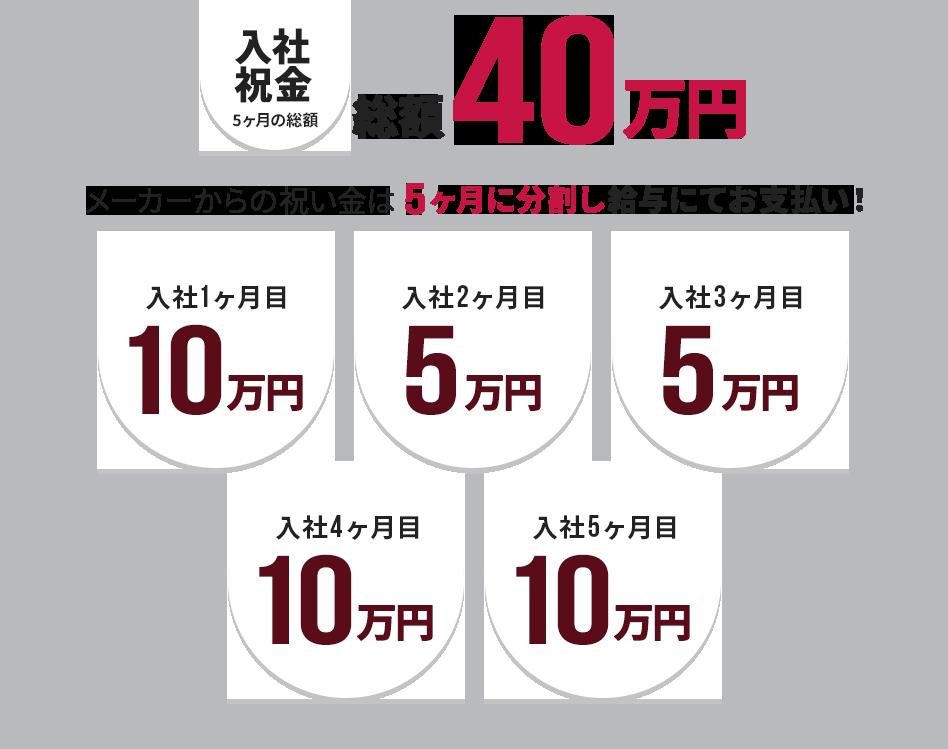 入社祝い金 5ヶ月の総額 40万円