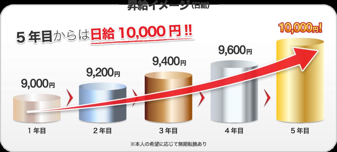 昇給イメージ(日給)5年目からは日給10,000円!!